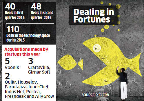 Significant rise in mergers and acquisitions in startup space with 48 deals in past three months