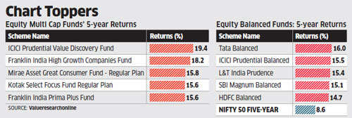 Experts recommend multi-cap and balanced funds to tide over volatility
