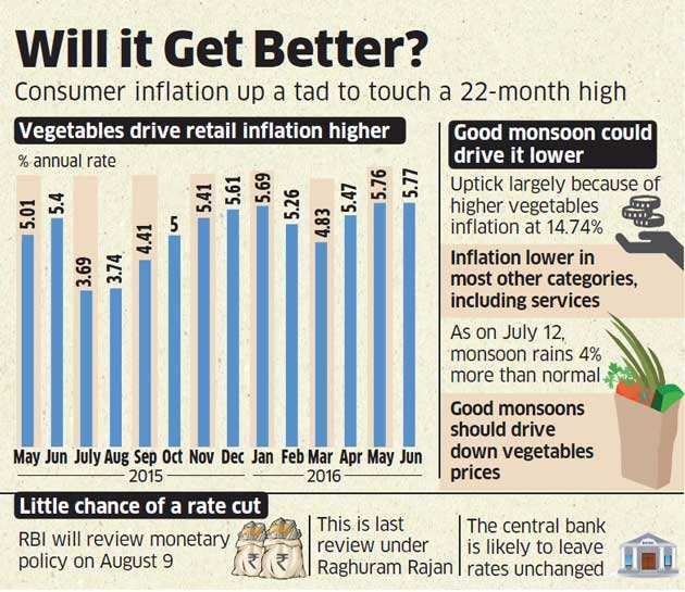 Retail inflation hits 22-month high in June