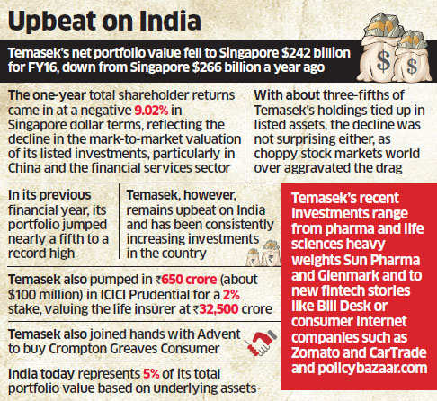 Singapore's Temasek remains upbeat on India even in the middle of global rough ride