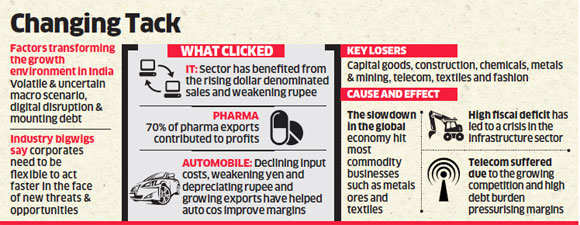 18367d237779 Five sectors make up for over 75% of India Inc's profits despite changes in  business