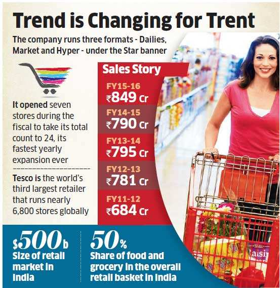 Tesco JV sees 8 per cent growth in FY15-16