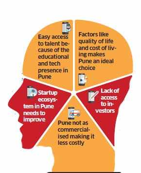 Pune is new hub for health-tech startups