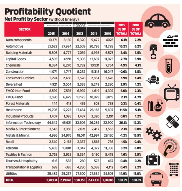 3d06d1f51391 On the other hand, declining input costs, weakening yen and depreciating  rupee and growing exports have helped automobile companies significantly  improve ...