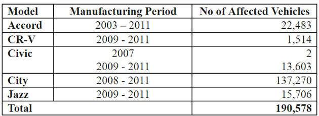 Honda recalls 1,90,578 vehicles in India due to Takata