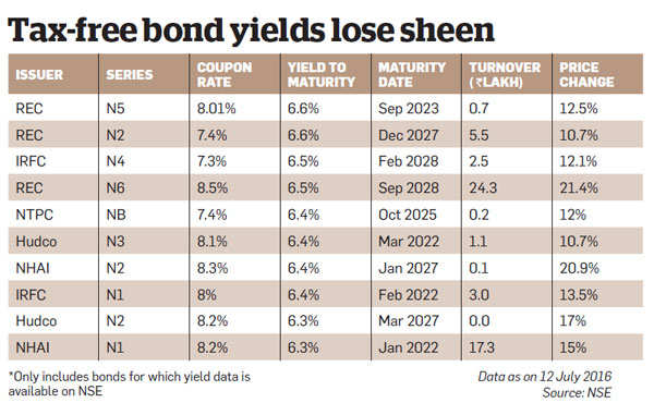 Should you invest in high yield NCDs?
