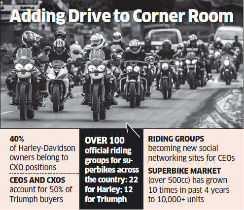 After golf, CXOs get on superbikes to de-stress, make friends and build social networks