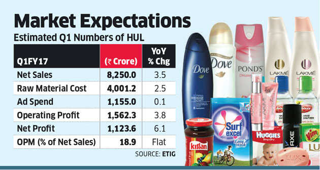 Dalal Street may have to wait for Q2 to see turnaround at HUL