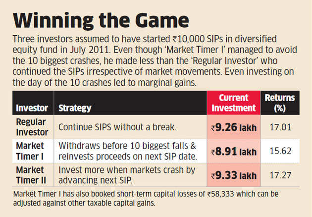 Investment in SIPs yields better returns than timing the market: Study