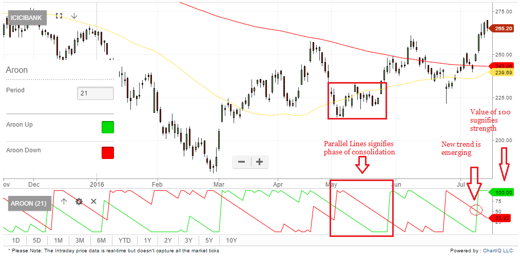 Technicals with ETMarkets: Use 'Aroon' indicator to spot market