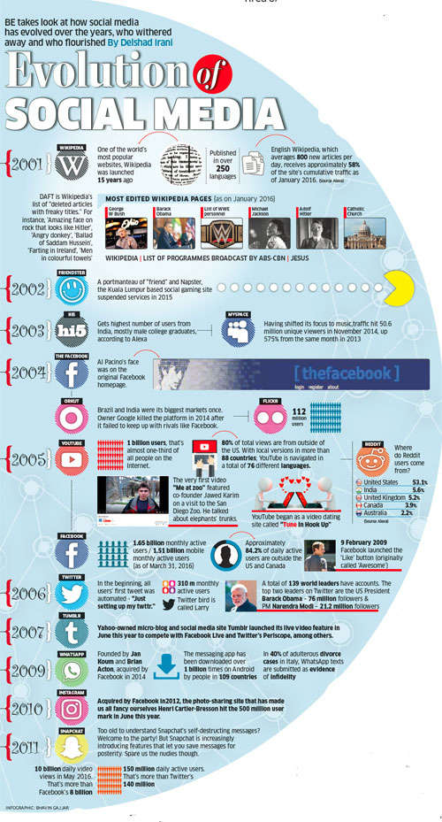 Evolution of social media: How the platform caught the world in its net