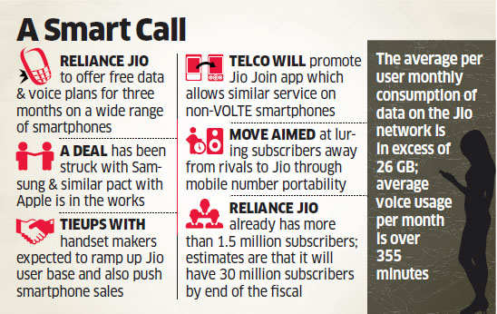 Reliance Jio Infocomm partnering with phone makers to lift user base, plans to raise Rs 15,000 crore