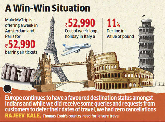 Good news! Indians pack their bags as 'cheaper' Europe beckons post terror attacks
