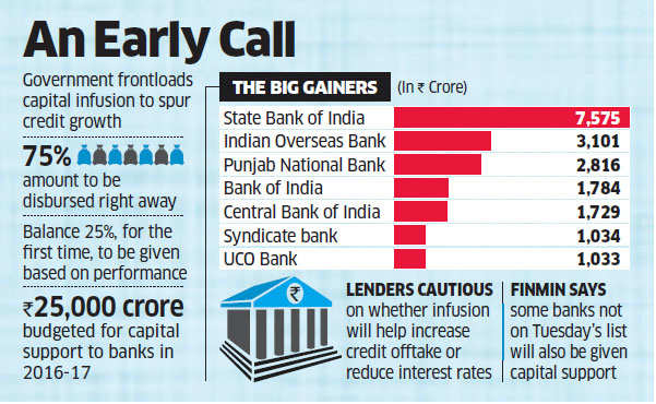 To boost lending, Government pumps Rs 22,915 crore into PSU banks