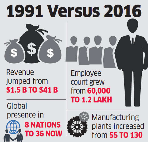 25 years of reforms: Aditya Birla group's international footprints made a beeline for success