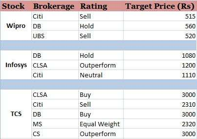 Heydays of IT may be over, but slow & steady TCS to outpace Infy, Wipro