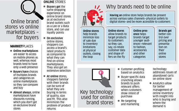 How tech firms are helping retail brands like Biba and Pantaloons in strengthening online foothold