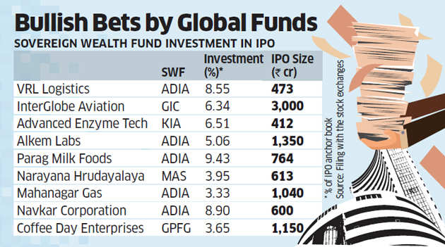 Sovereign funds take a liking to Indian IPOs; invested in 30% of IPOs in past 18 months