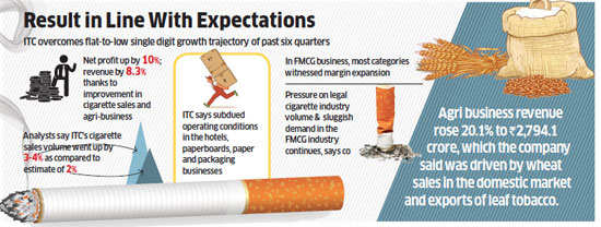 ITC reports 10 per cent jump in net profit at Rs 2,385 crore
