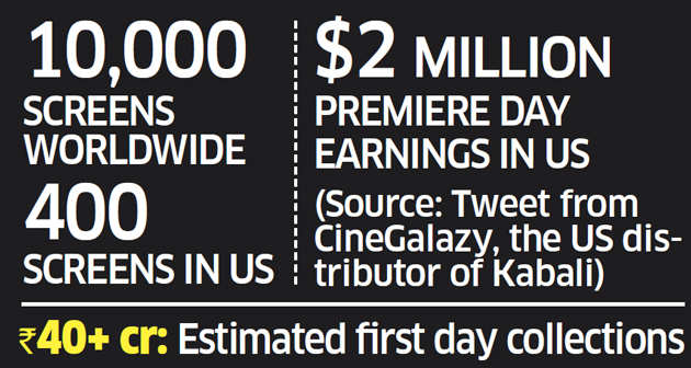 Superstar Rajinikanth's 'Kabali' releases, sends fans into frenzy from 2 a.m.