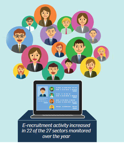 Online recruitment activity in India grew by 17%: Monster Employment Index