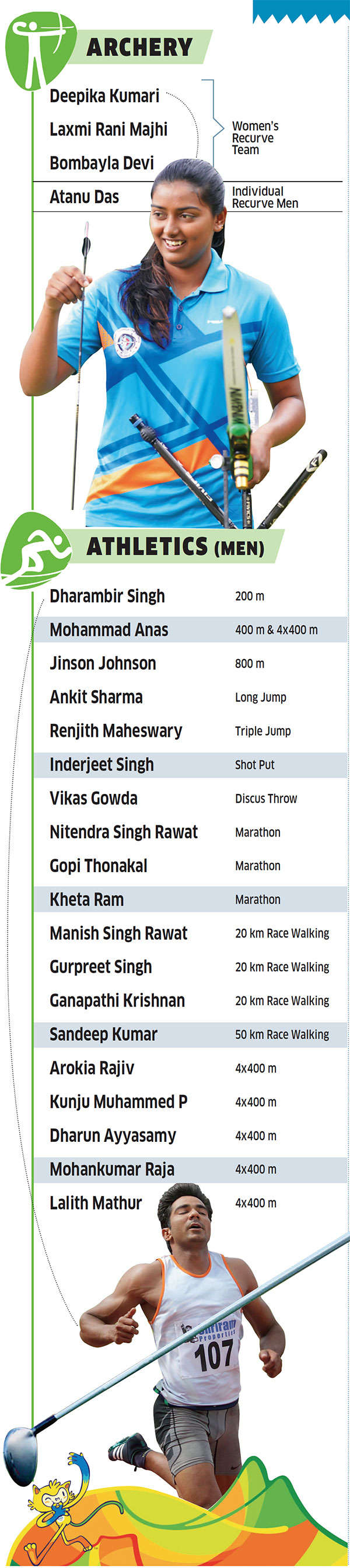Rio Olympics: Will the biggest contingent of Indian athletes result in the highest ever medal haul too?