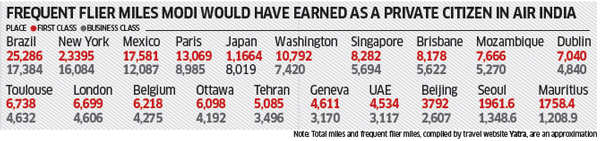 Will PM Narendra Modi be India's most travelled PM ever?
