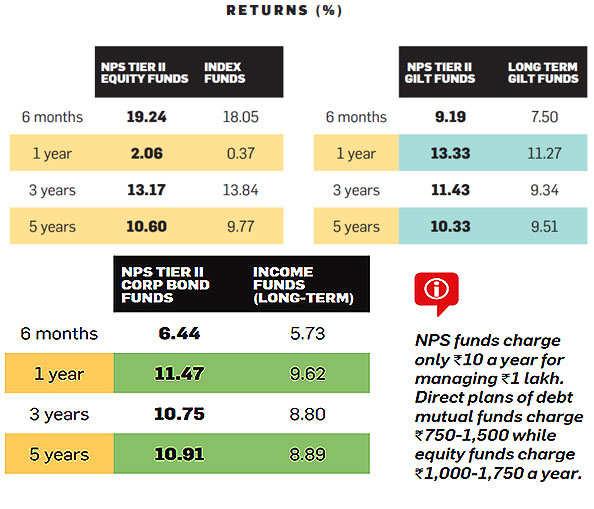 Low-cost NPS Tier II has beaten direct MFs