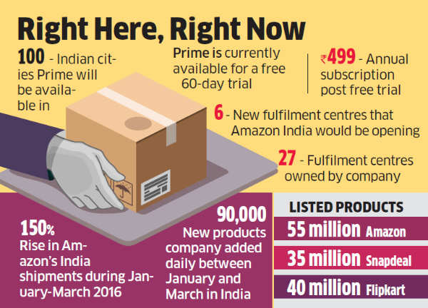 Amazon launches Prime subscription service in 100 Indian cities