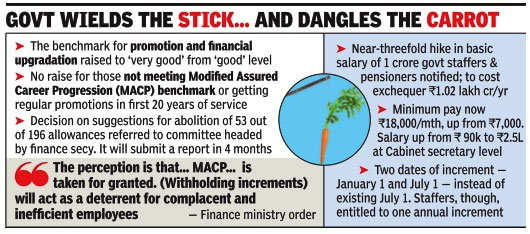 Non-performing govt staffers won't get annual increments: 7th Pay