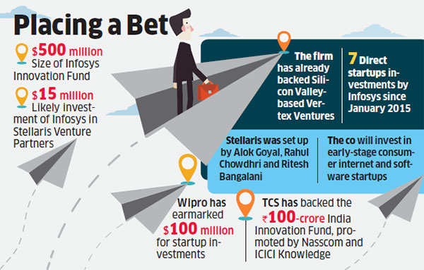 Infosys to bet closer home, $15 million for Indian venture capital fund