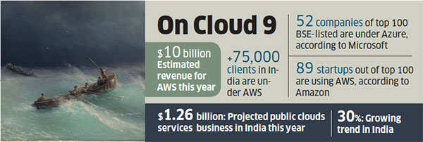Amazon vs Microsoft erupts in the cloud for dominance in the online market