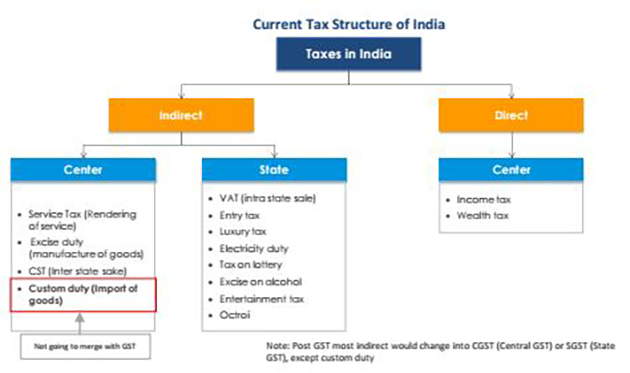 current business structure tax efficient - 630×373