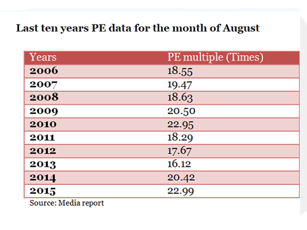 a531c8558e Scared of high valuations  New normal for Sensex PE is 19