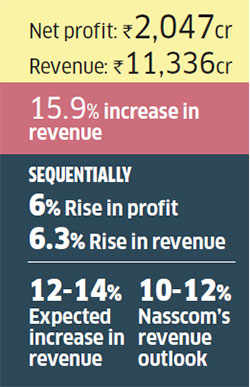 HCL expects revenue to grow 12-14% in constant currency in the current financial year