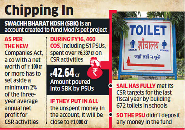 PSUs asked to deposit unspent CSR funds into Swachh Bharat pool