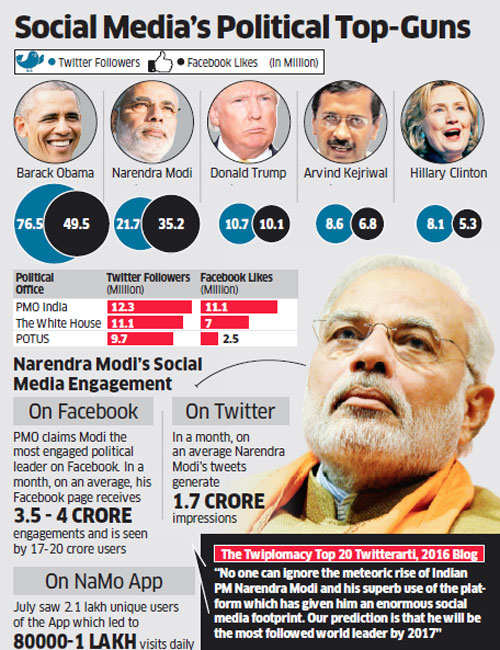 On social media, can PM Narendra Modi displace his good friend, US President Barack Obama?