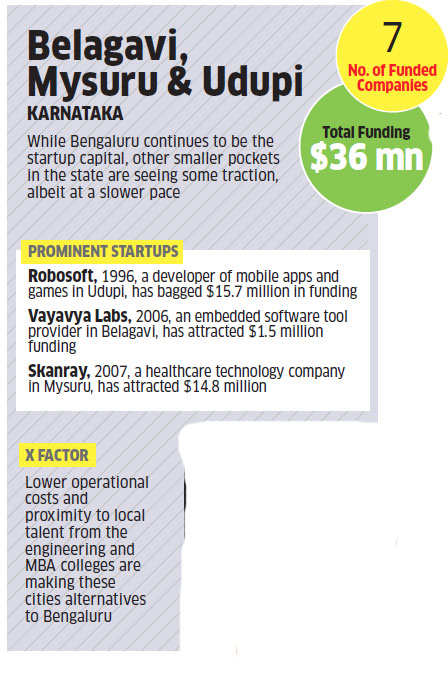 Move over Bengaluru; here is how Belagavi, Udupi and Mysuru are charting their own startup success