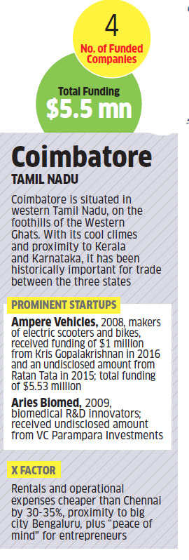 Startups are heading to Coimbatore, away from the hustle of Chennai and Bengaluru