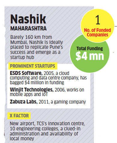 After Pune, Nashik is emerging as latest hub for tech startups in India