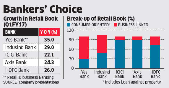 Yes Bank, IndusInd reveal that consumer-driven segments account for