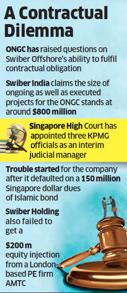 Swiber appeals Bombay High Court to stop ONGC from invoking Rs 700 crore bank guarantee