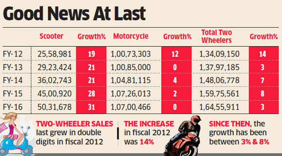 India's two-wheeler industry set to record fastest growth in five years in fiscal 2017