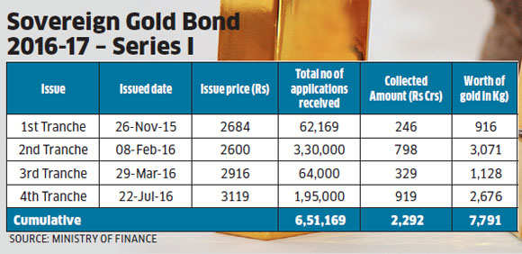 Investors are shifting to sovereign gold bonds, shows data on gold ETFs