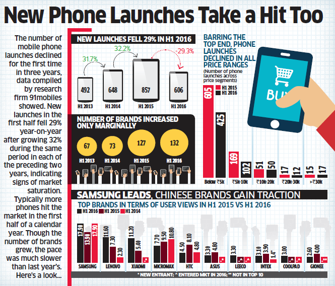 39 online smartphone sales fall vs offline as discounts for Discount mobili on line