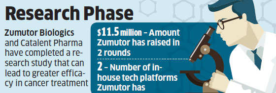 Zumutor Biologics partners with Catalent; complete study that may help cancer treatment