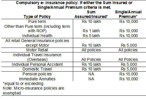 Come October, you won't be able to buy most insurance policies without an e-account