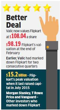10 per cent markup by Valic gives Flipkart reason to cheer