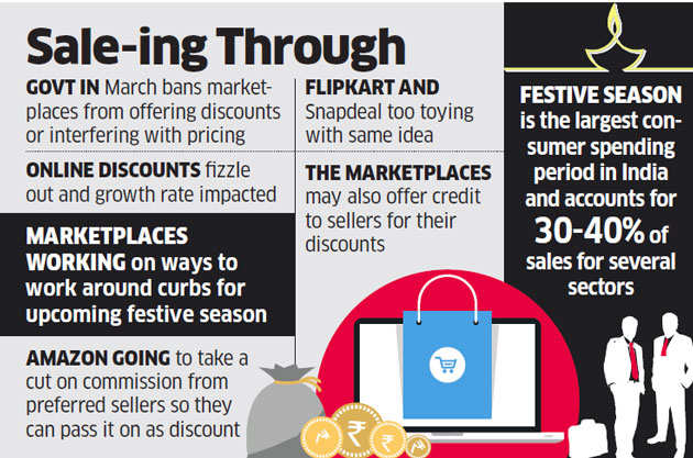 Ecommerce giants like Amazon, Flipkart trying out innovative ways to boost sales ahead of festive season