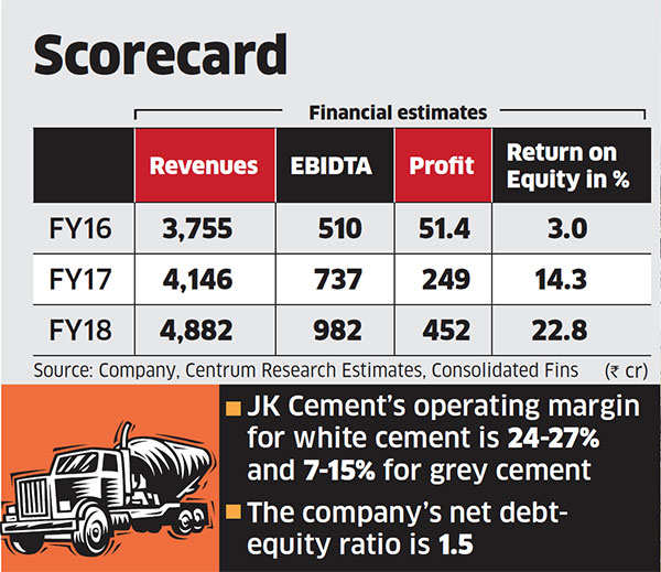 Jk Cement Company : Jk cement on a solid footing is good pick the economic